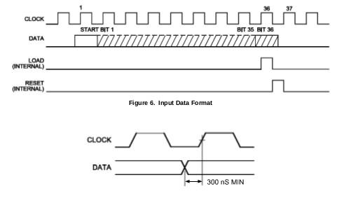 Le protocole série du MM5451/MM5450